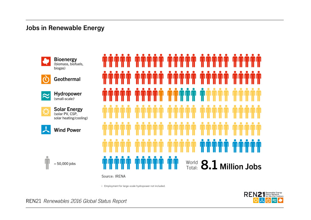 Jobs in renewable energy