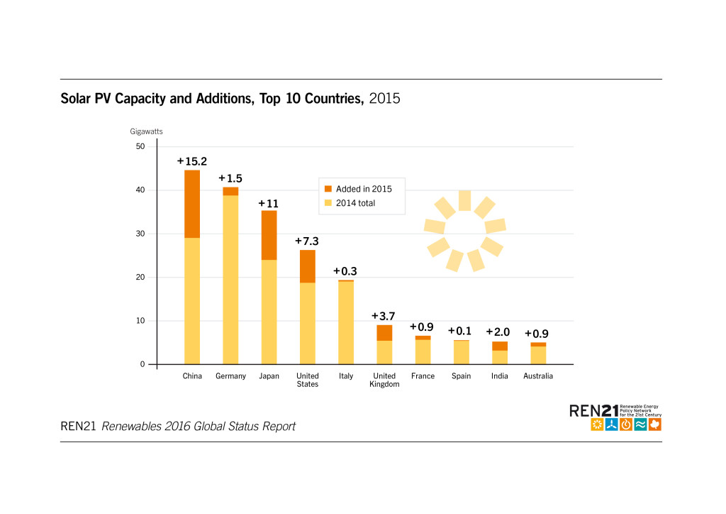 Solar PV capacity and addtitions
